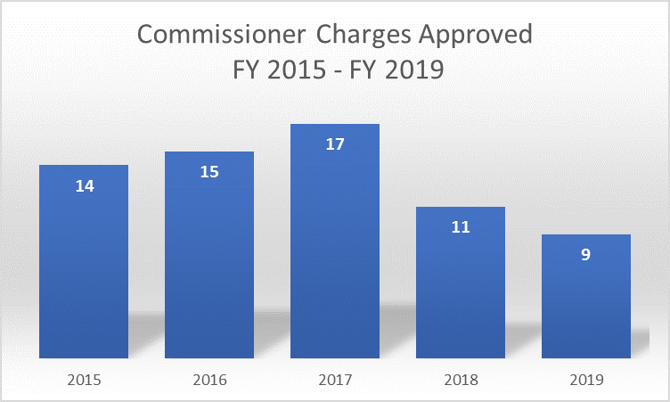 Commissioner Charges Approved. FY 2015 - 14. FY 2016 - 15. FY 2017 - 17. FY 2018 - 11. FY 2019 - 9.