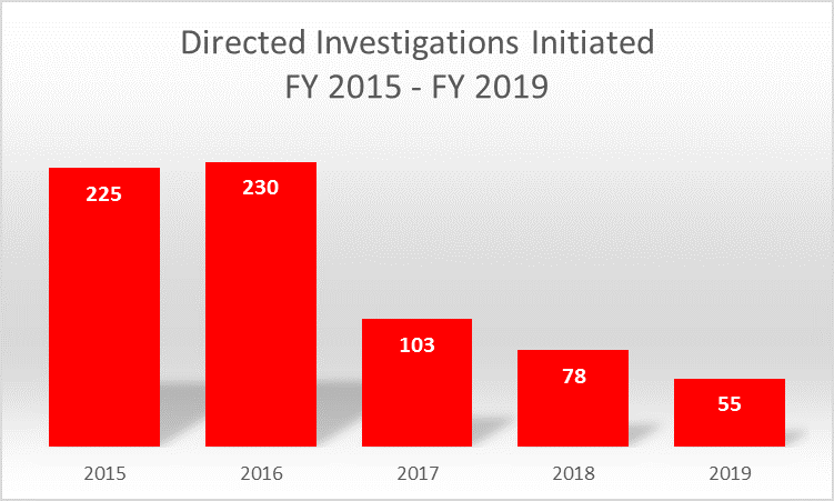 Directed Investigations Initiated. FY 2015 - 225. FY 2016 - 230. FY 2017 - 103. FY 2018 - 78. FY 2019 - 55.