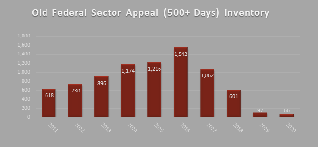 Old Federal Sector Appeal (500+ Days) Inventory