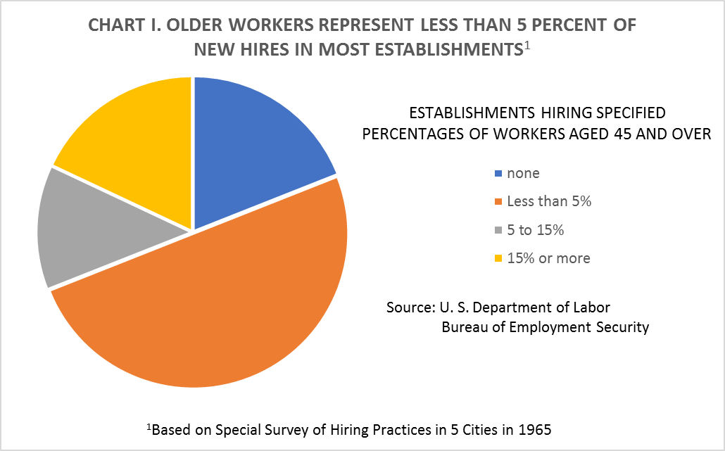 CHART I. OLDER WORKERS REPRESENT LESS THAN 5 PERCENT OF NEW HIRES IN MOST ESTABLISHMENTS