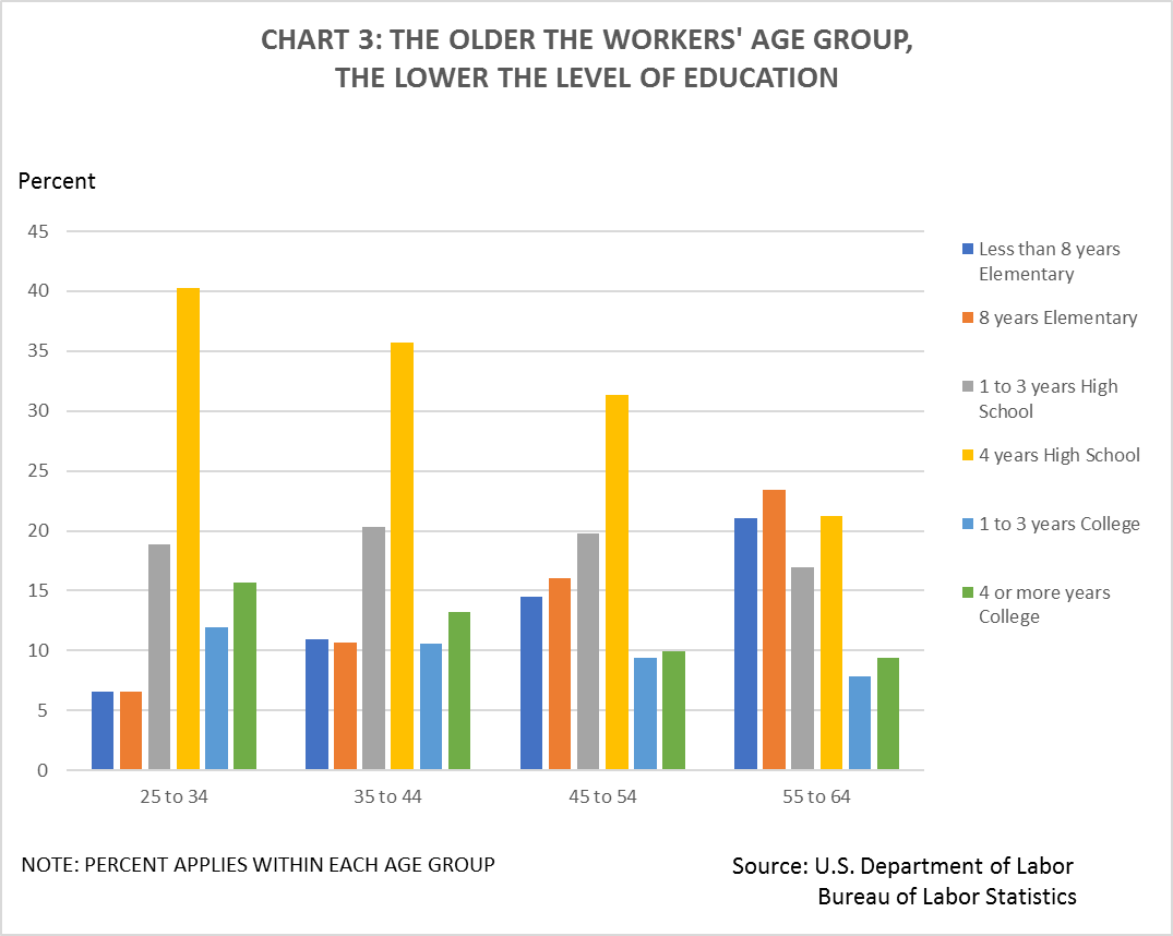 The Older American Worker Age Discrimination In Employment Wirtz