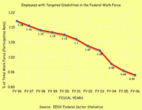 Employees with Targeted Disabilities in the Federal Government
