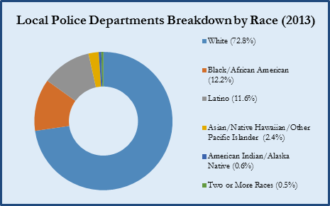 Chart: Local Police Departments Breakdown by Race (2013)