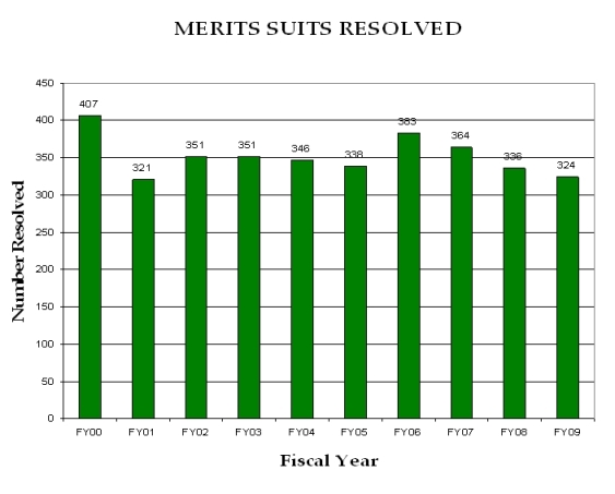 Merits Suits Filed FY 2000 through FY 2009