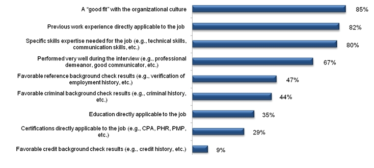 Factors influencing the final decision to hire a candidate