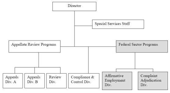 Oig - Management Directive 715 And Related Topics