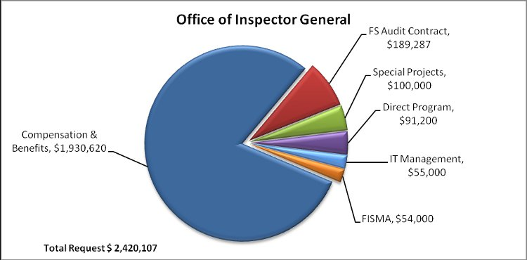 Chart 1. Office of Inspector General FY 2014