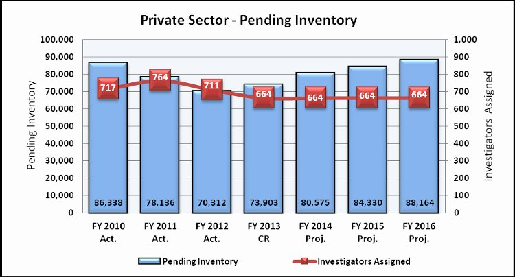 Chart 2: Private Sector Pending Inventory