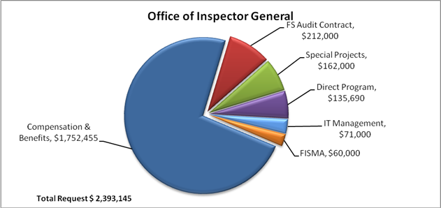 Chart 1: Office of Inspector General FY 2016