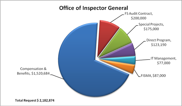Chart 1: Office of Inspector General Fiscal Year 2017