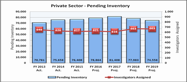 Chart 2: Private Sector Charges Pending