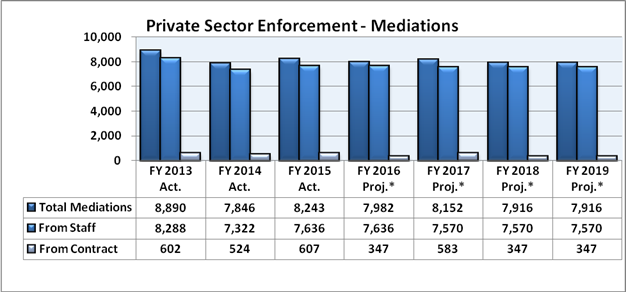 Chart 4: Private Sector Enforcement Program Mediations FY 2013 - FY 2019