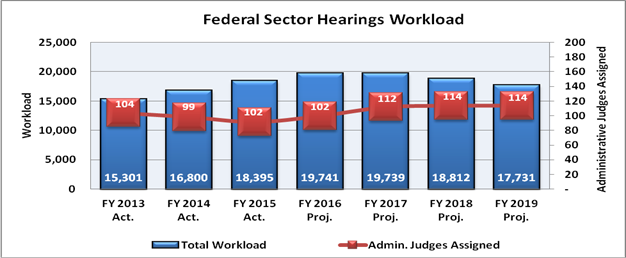 Chart 5: Federal Sector Hearings Workload Fiscal Year 2013 to Fiscal Year 2019