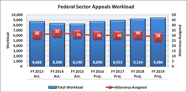 Chart 6: Federal Sector Appeals Workload Fiscal Year 2013 to Fiscal Year 2019