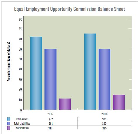 EEOC Balance Sheet. Description in narrative