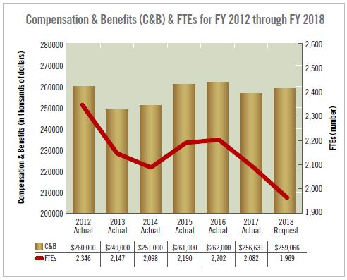 Compensation & Benefits (C&B) & FTEs for FY 2012 through FY 2018. Description in narrative