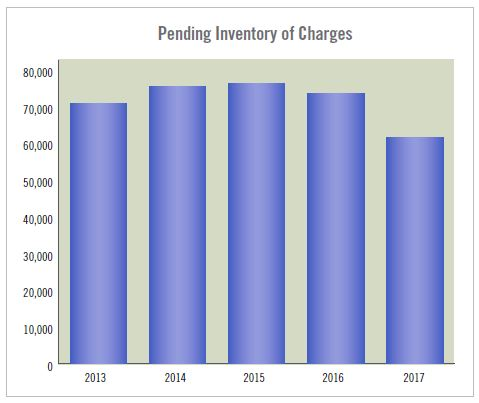 Pending Inventory of Charges