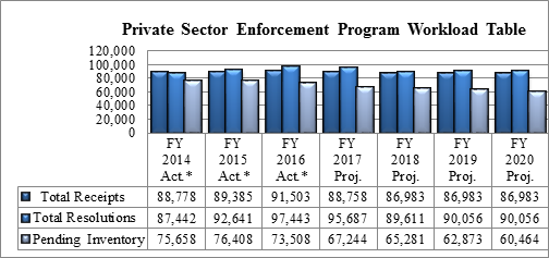 Chart 3: Private Sector Enforcement Program Workload Table