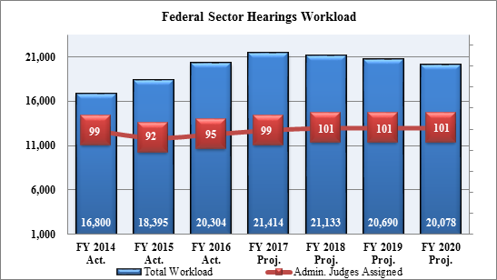 Chart 5: Federal Sector Hearings Workload