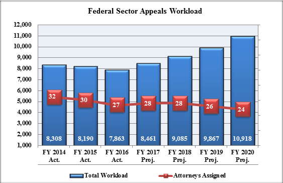 Chart 6: Federal Sector Appeals Workload