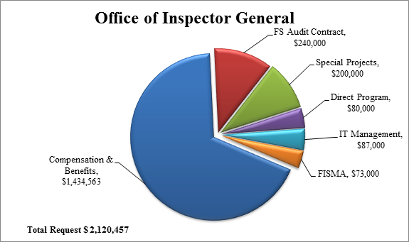 Chart 1: Office of Inspector General