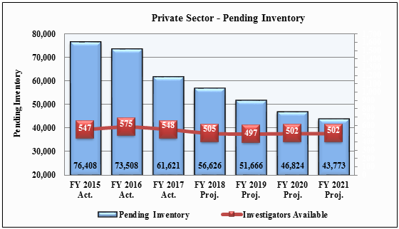 Chart 2: Private Sector Charges Pending - Ending Inventory