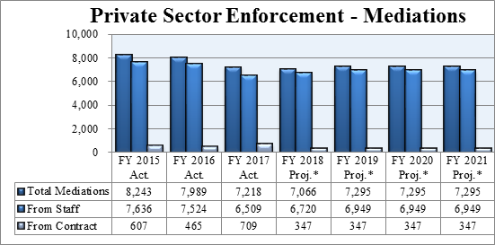 Chart 4: Private Sector Enforcement Program Mediations