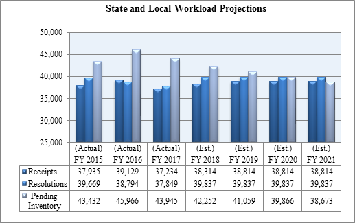 Table 6: State and Local Workload Projections