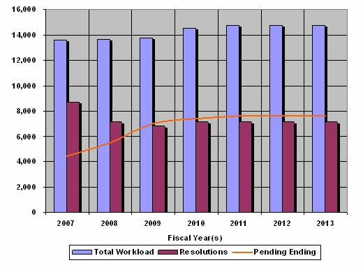 Chart 4 : Federal Sector Hearings Workload Fiscal Years 2007 through 2013