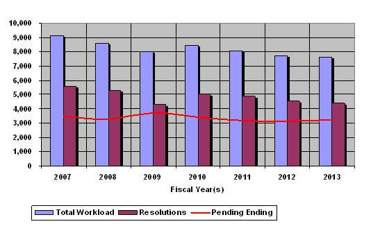 Chart 5 : Federal Sector Appeals Workload Fiscal Years 2007 through 2013