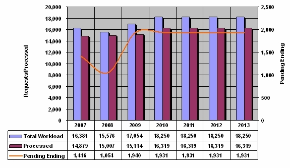FOIA Workload Fiscal Years 2007 through 2013