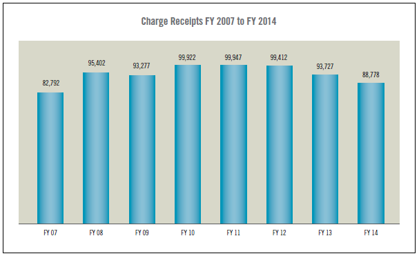 Chart: Charge Receipts
