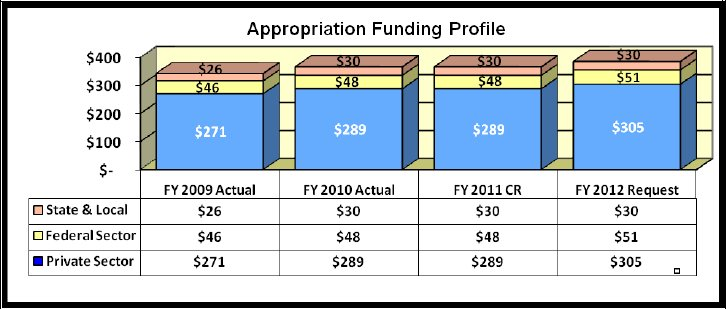 Chart 1: Appropriation Funding Profile. Link to tabular version.