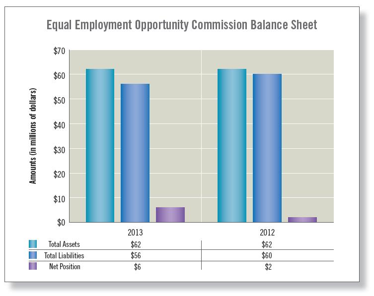of net costs statement