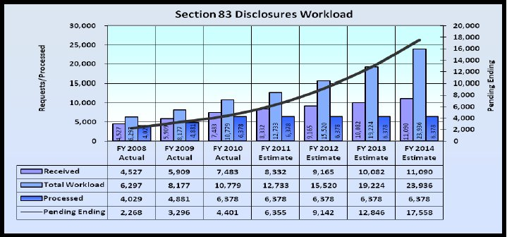Section 83 Disclosures 2008 - 2014 - link to tabular version