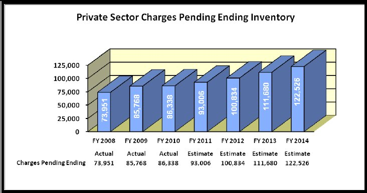 Private Sector Charges Pending Ending Inventory - link to tabular version