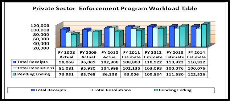 Private Sector Enforcement Program Workload - link to tabular version
