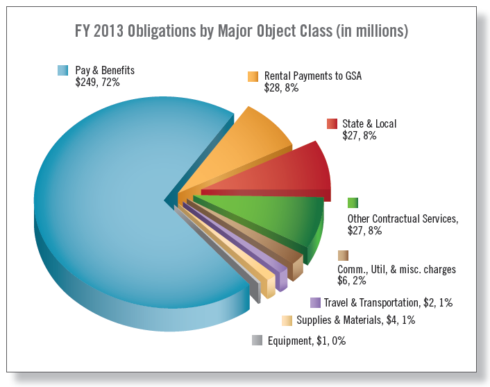 Chart: FY 2013 Obligations by Major Object Class