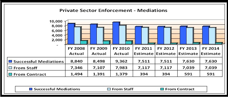 Private Sector Enforcement Program Mediations 2008 - 2014 - link to tabular data