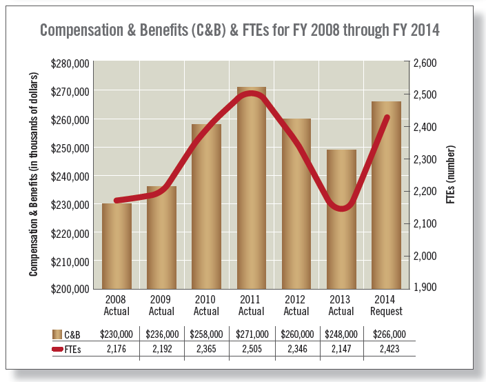 Compensation & Benefits (C&B) & FTEs for FY 2008 through FY 2014