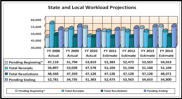 State and Local Workload Projections 2008 - 2014 - link to tabular version