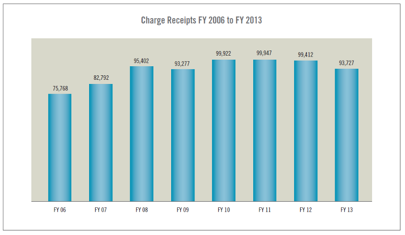 Charge Receipts FY 2006 to FY 2013