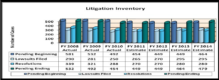 Litigation Inventory 2008 - 2014 - link to tabular version