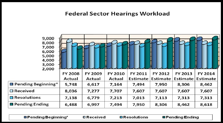 Federal Sector Hearings Workload 2008 - 2014 - link to tabular version