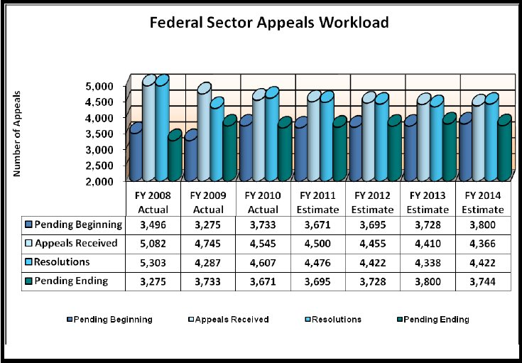 Federal Sector Appeals Workload - link to tabular version