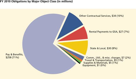 FY 2010 Obligations by Major Object Class (Figure 3)