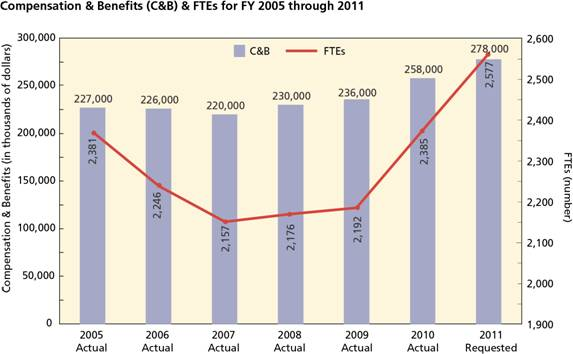Compensation & Benefits & FTEs (figure 4)
