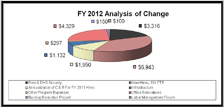 FY 2012 Analysis of Change - data in preceding table