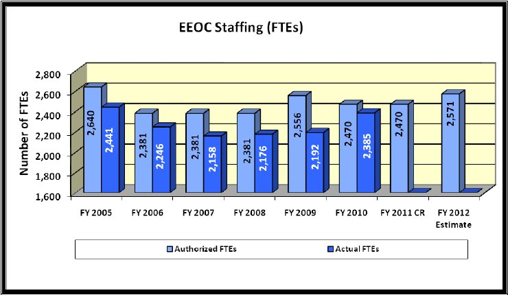 EEOC Staffing (FTEs) - link to tabular version