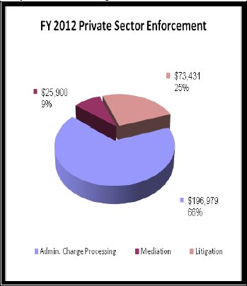 FY 2012 Private Sector Enforcement - data in preceding table